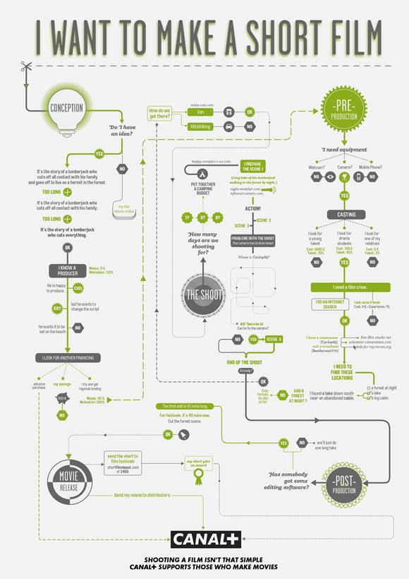 games flowcharts and infographic examples - Software Design Flow Chart Examples