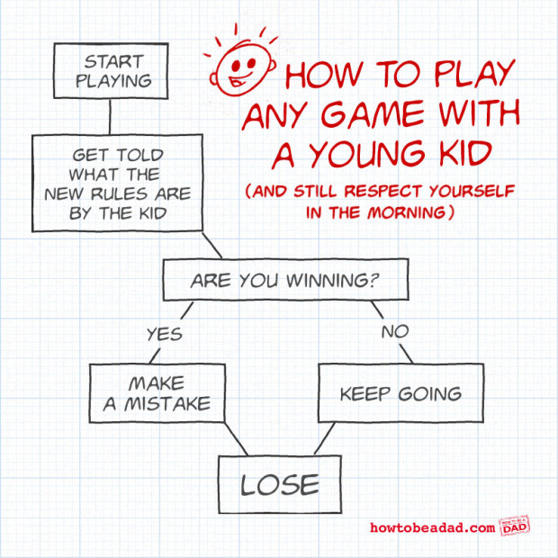 Games: Flowcharts And Infographic Examples .