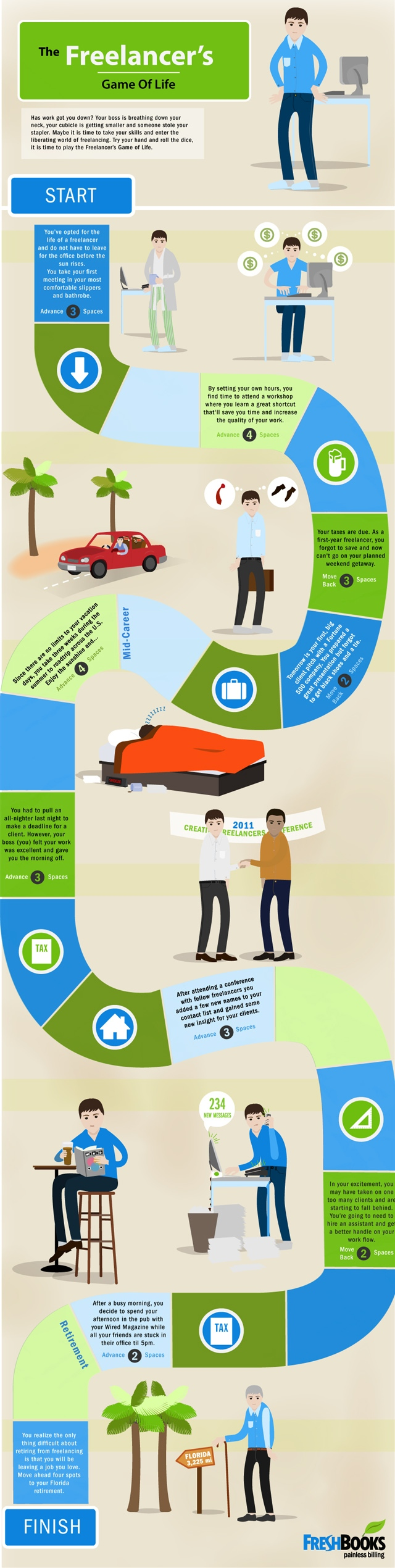games flowcharts and infographic examples art design code