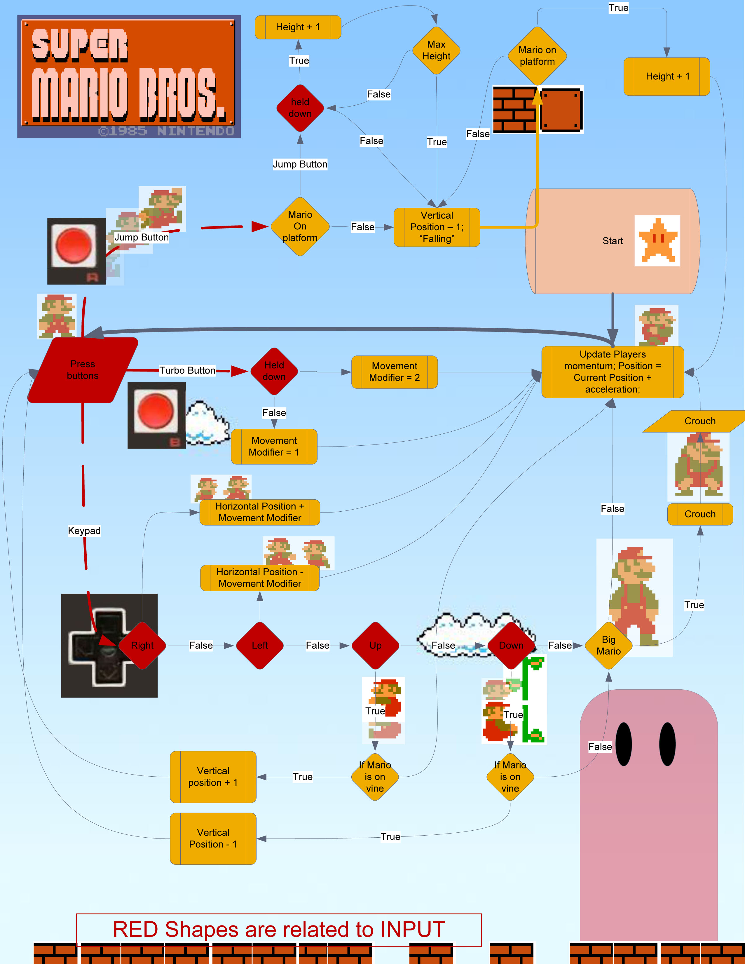 Games flowcharts and infographic examples art design code games flowcharts and infographic examples nvjuhfo Choice Image