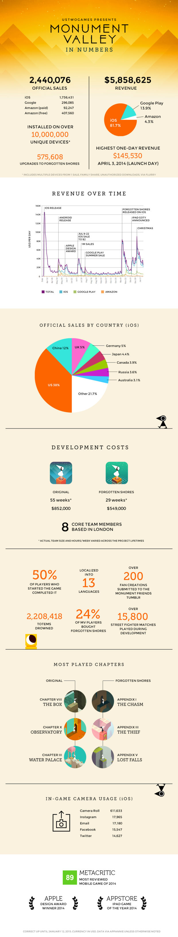 Monument Valley in Numbers, How Much Did It Make? - UltraLinx