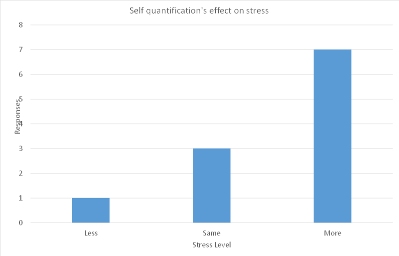self-quantification-vs-stress