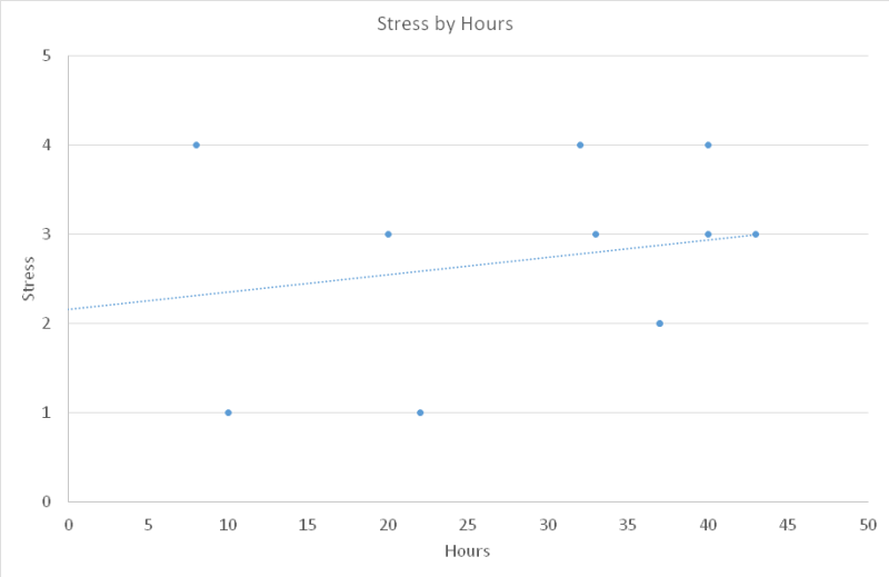 stress-by-hours