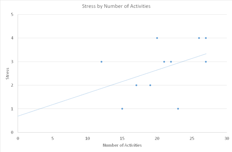 stress-by-number-of-activities
