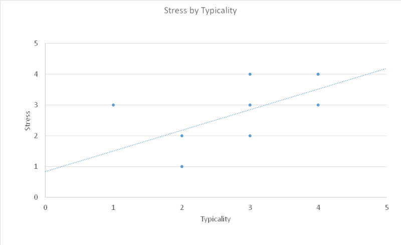 stress-by-typicality