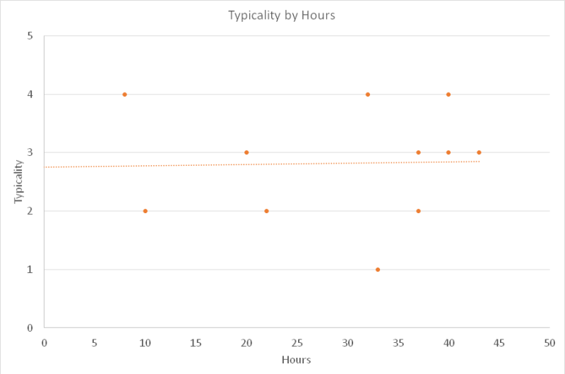 typicality-by-hour