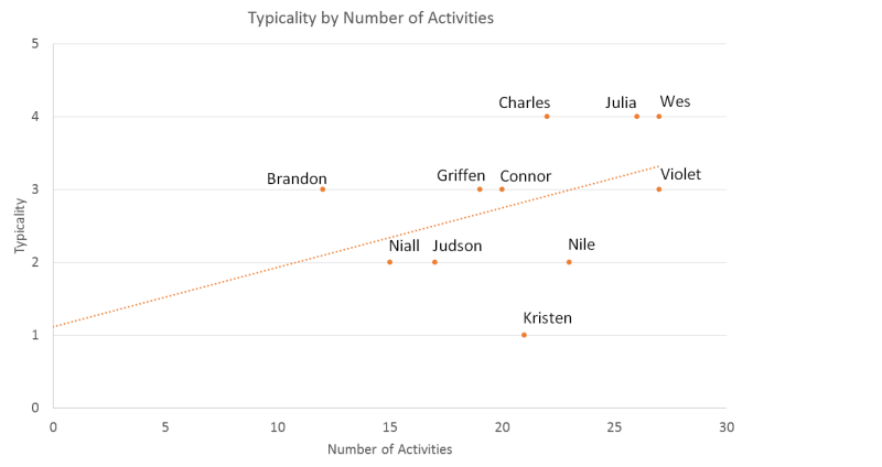 typicality-by-number-of-activities